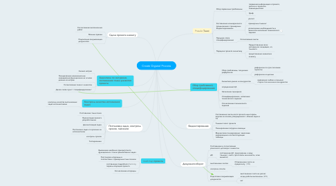 Mind Map: Create Digiatal Process