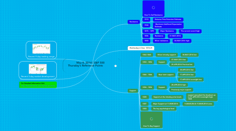 Mind Map: May 8, 2014   S&P 500  Thursday's Reference Points