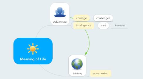 Mind Map: Meaning of Life