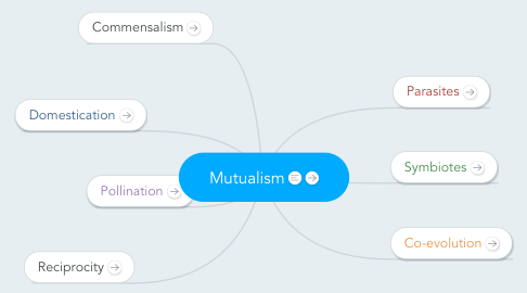 Mind Map: Mutualism