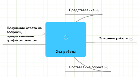 Mind Map: Ход работы