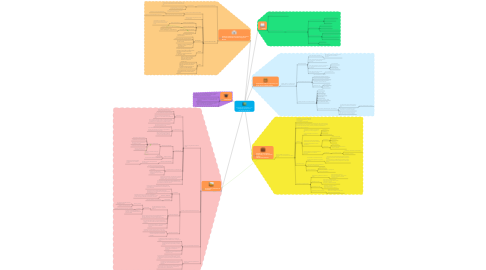 Mind Map: El proceso de integración y uso pedagógico de las TIC en  los centros educativos.