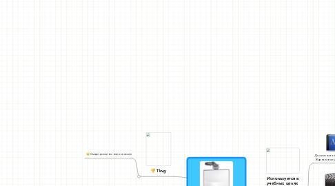 Mind Map: Использование Smart доски на уроках TKVG