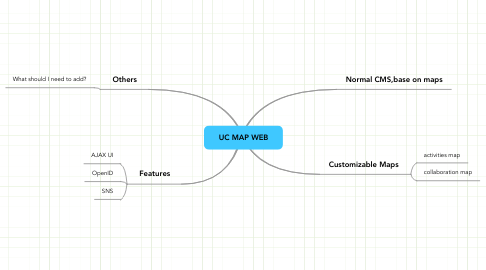 Mind Map: UC MAP WEB