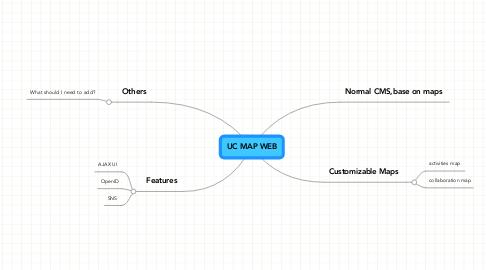 Mind Map: UC MAP WEB