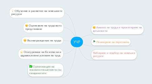 Mind Map: УЧР