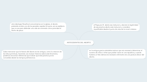 Mind Map: ANTECEDENTES DEL ABORTO