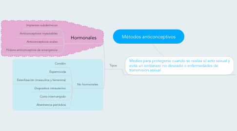 Mind Map: Métodos anticonceptivos