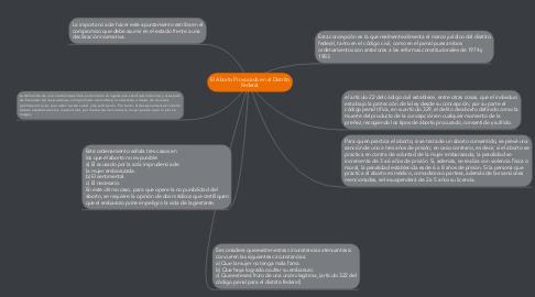 Mind Map: El Aborto Provocado en el Distrito Federal.