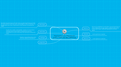 Mind Map: Argumentación e interpretación jurídica (TIPOS DE ARGUMENTOS)