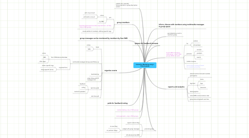 Mind Map: Interactive Marketing using a