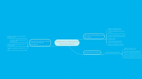 Mind Map: Clasificación y fuentes de los derechos humanos