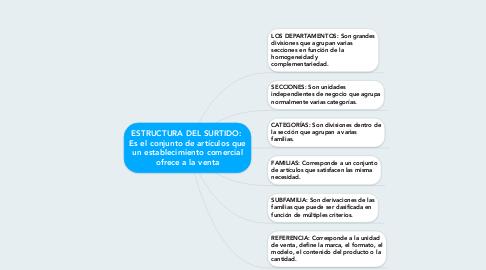 Mind Map: ESTRUCTURA DEL SURTIDO:  Es el conjunto de artículos que un establecimiento comercial ofrece a la venta