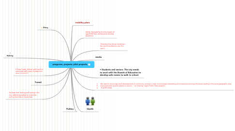 Mind Map: programs, projects; pilot projects,