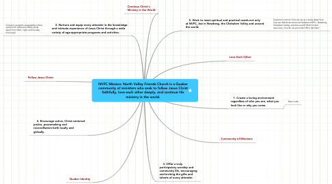 Mind Map: NVFC Mission: North Valley Friends Church is a Quaker community of ministers who seek to follow Jesus Christ faithfully, love each other deeply, and continue His ministry in the world.