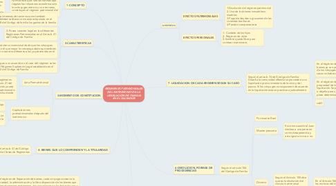 Mind Map: REGIMENES PATRIMONIALES DEL MATRIMONIO EN LA LEGISLACION DE FAMILIA EN EL SALVADOR