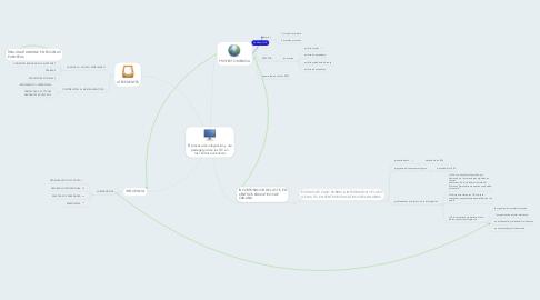 Mind Map: El proceso de integración y uso pedagógico de las TIC en  los centros educativos