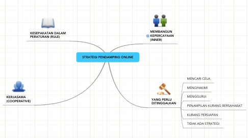 Mind Map: STRATEGI PENDAMPING ONLINE