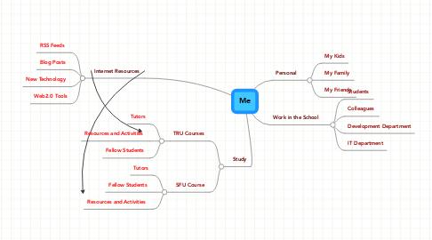 Mind Map: Me