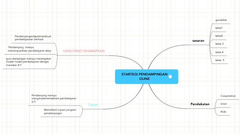 Mind Map: STARTEGI PENDAMPINGAN OLINE