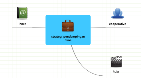 Mind Map: strategi pendampingan oline