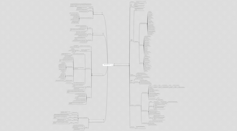 Mind Map: ENR-CHV20E- Unit 1