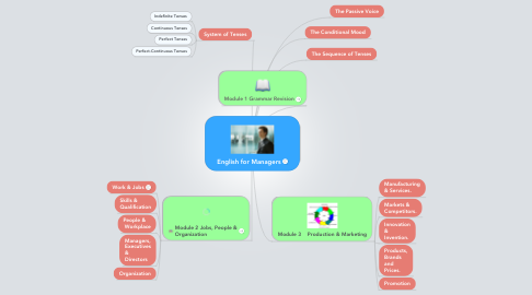 Mind Map: English for Managers