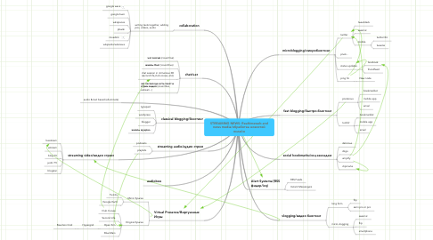 Mind Map: STREAMING NEWS: Realtimeweb and