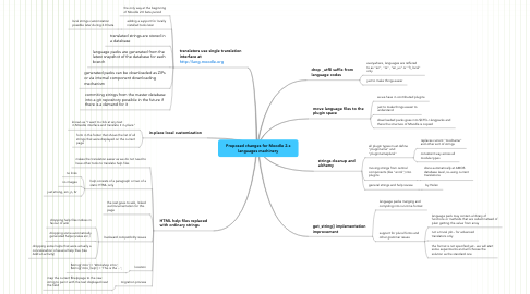 Mind Map: Proposed changes for Moodle 2.x languages machinery
