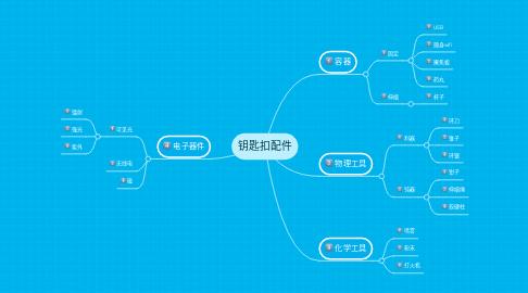 Mind Map: 钥匙扣配件