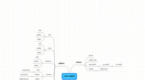 Mind Map: cmk-møbler