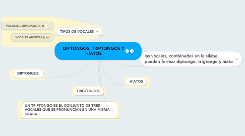 Mind Map: DIPTONGOS, TRIPTONGOS Y HIATOS