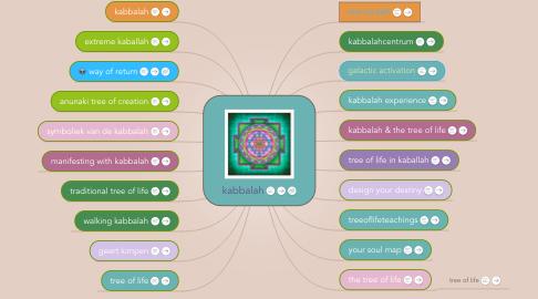 Mind Map: kabbalah