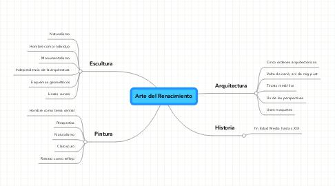 Mind Map: Arte del Renacimiento