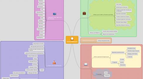 Mind Map: MAPAS MENTALES