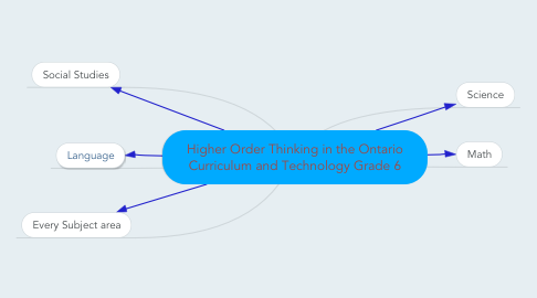 Mind Map: Higher Order Thinking in the Ontario Curriculum and Technology Grade 6