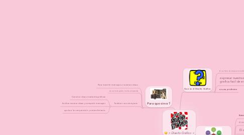 Mind Map: > Diseño Gráfico <
