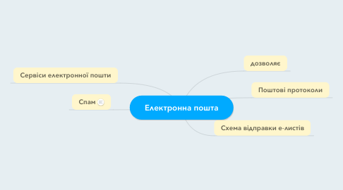 Mind Map: Електронна пошта
