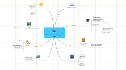 Mind Map: The Coponents of the System