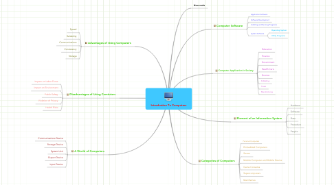 Mind Map: Introdustion To Computers