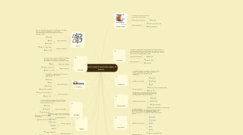 Mind Map: Identificando los software según su licencia
