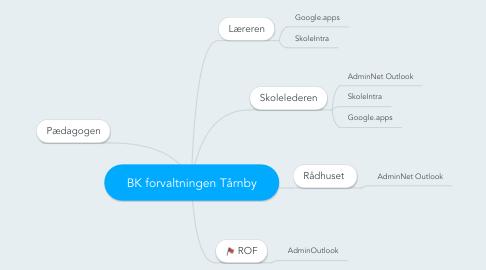 Mind Map: BK forvaltningen Tårnby