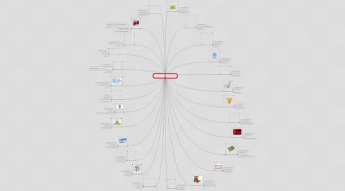 Mind Map: Identificando los software  según su licencia.