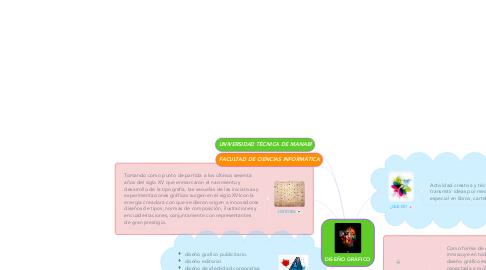 Mind Map: DISEÑO GRÁFICO