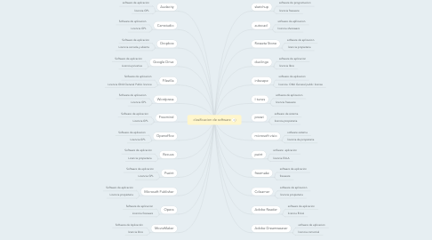 Mind Map: clasificacion de software