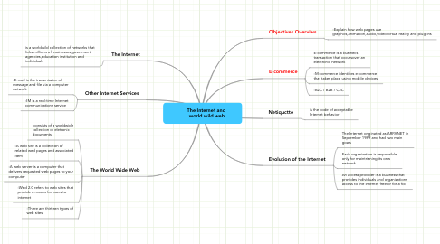 Mind Map: The Internet and            world wild web