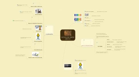 Mind Map: HISTORIA DEL DISEÑO GRÁFICO