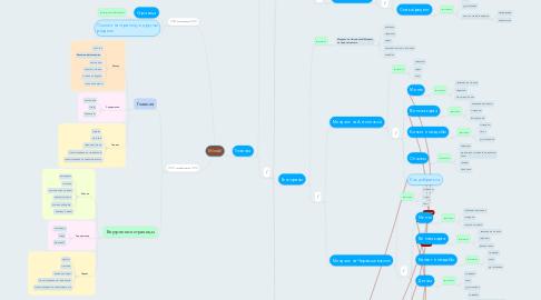Mind Map: Mindal