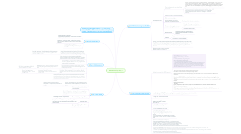 Mind Map: IDW Workshop Day 1