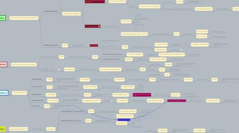 Mind Map: Dimensioni dei problemi educativi dei media digitali